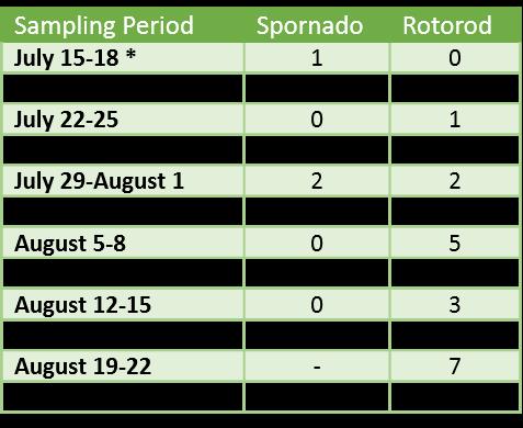 Aug 28.2019 LB Spore Trap results table